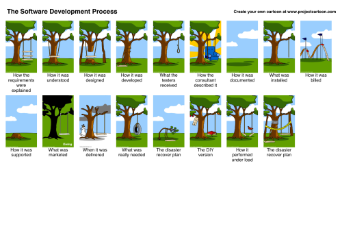 thesoftwaredevelopmentprocess